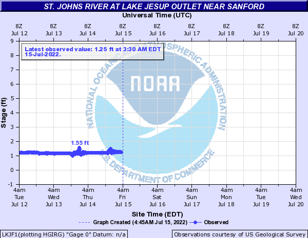 St. Johns River at Lake Jesup Outlet near Sanford