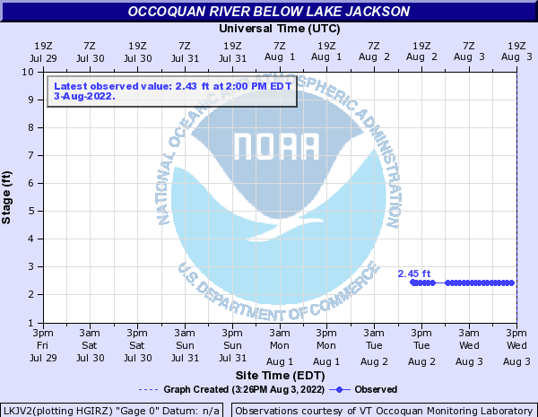 Occoquan River below Lake Jackson