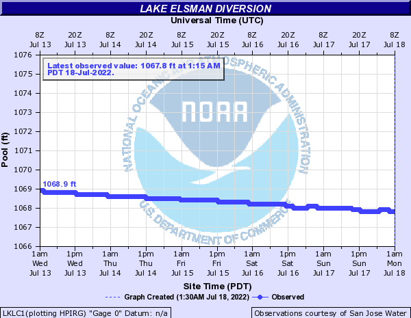 Los Gatos Creek other Lake Elsman