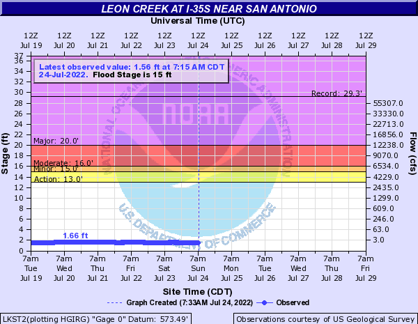 Leon Creek at San Antonio I-35 South