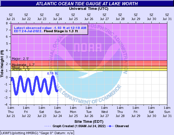 Atlantic Ocean Tide Gauge at Lake Worth