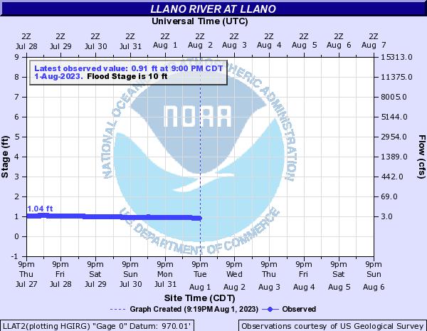 Llano River at Llano