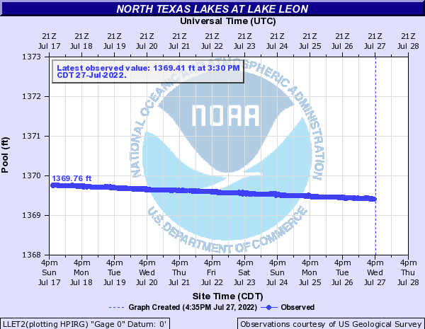 North Texas Lakes at Lake Leon