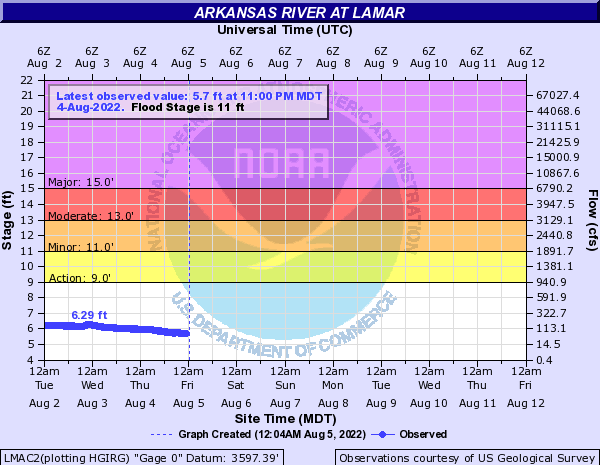Arkansas River at Lamar