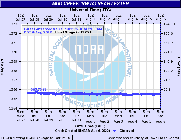 Mud Creek (NW IA) near Lester