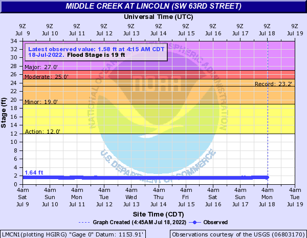 Middle Creek at Lincoln (SW 63rd Street)