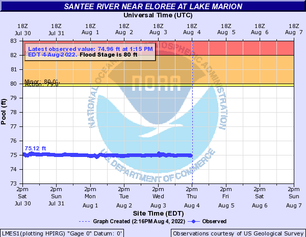 Santee River near Eloree at Lake Marion
