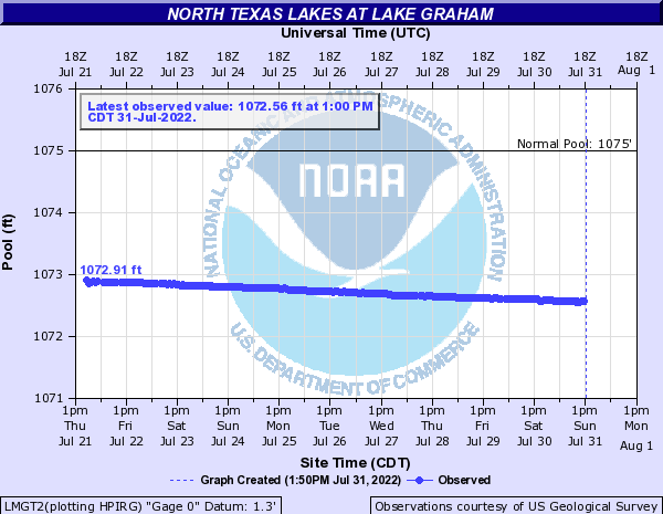 North Texas Lakes at Lake Graham