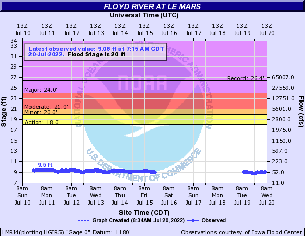 Floyd River at Le Mars