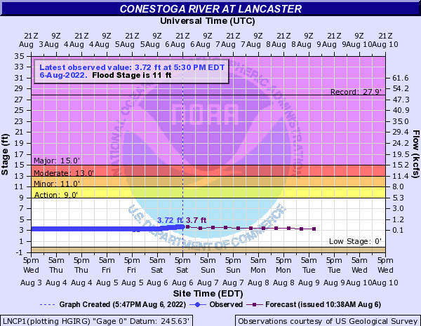 Conestoga River at Lancaster