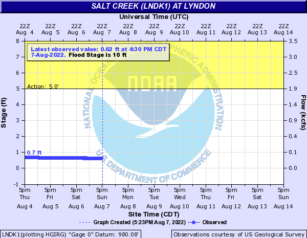 Salt Creek (LNDK1) at Lyndon