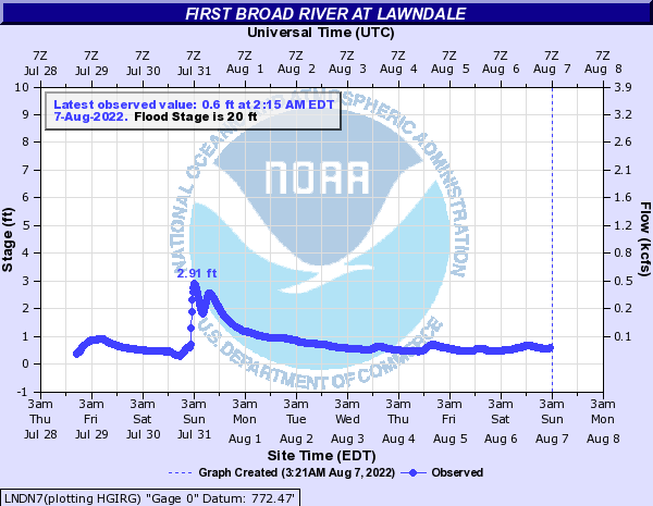 First Broad River at LAWNDALE