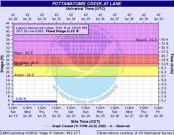 Pottawatomie Creek at Lane