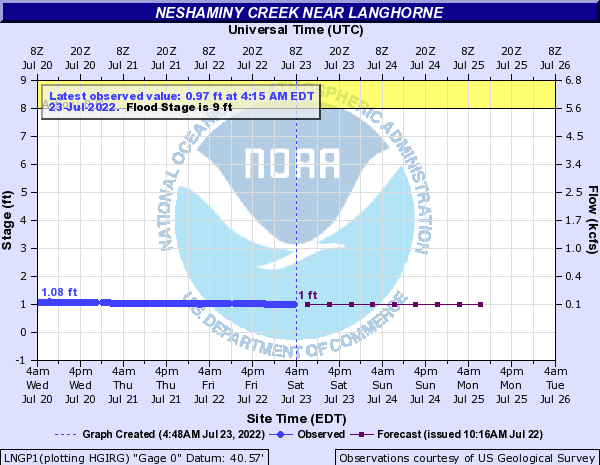 Neshaminy Creek at Langhorne
