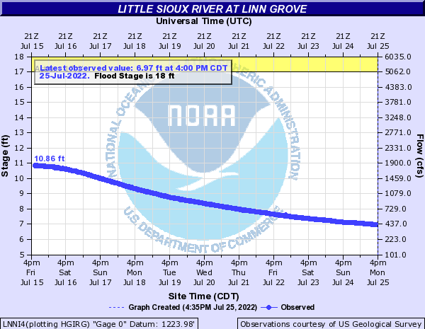 Little Sioux River at Linn Grove