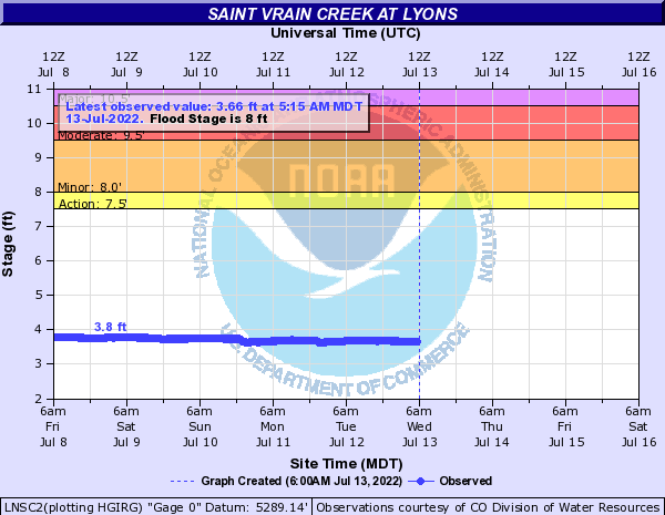 Saint Vrain Creek at Lyons
