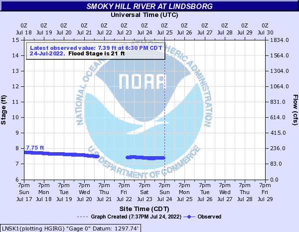 Smoky Hill River at Lindsborg
