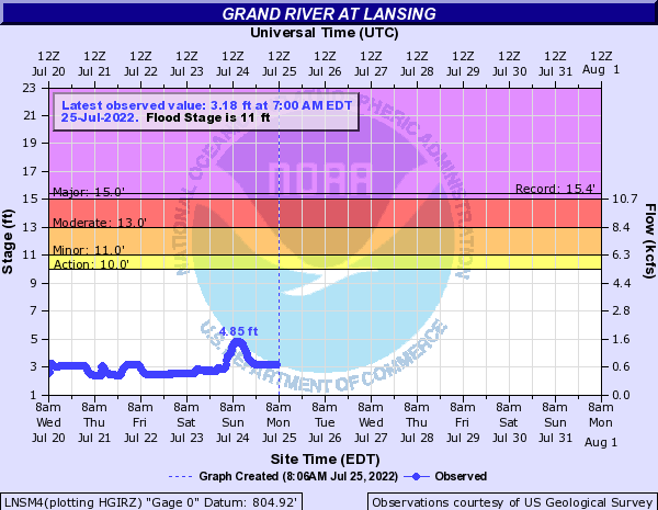 Grand River at Lansing