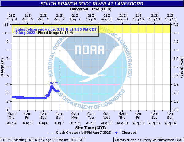 South Branch Root River at Lanesboro