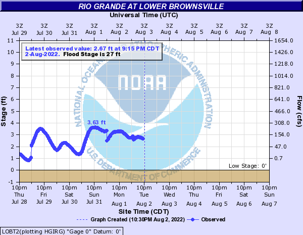 Rio Grande at Lower Brownsville