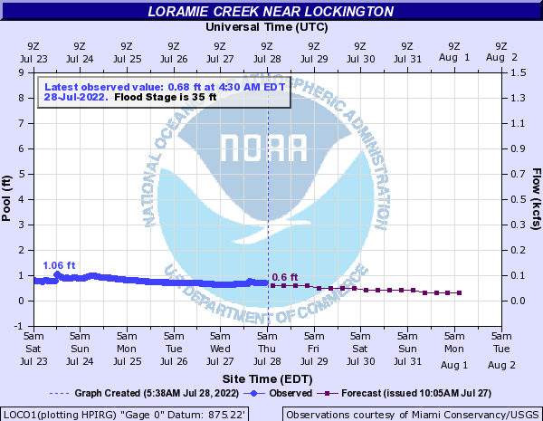 Loramie Creek near Lockington