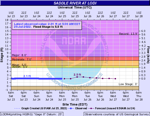 Saddle River at Lodi