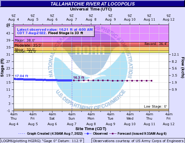 Tallahatchie River at Locopolis