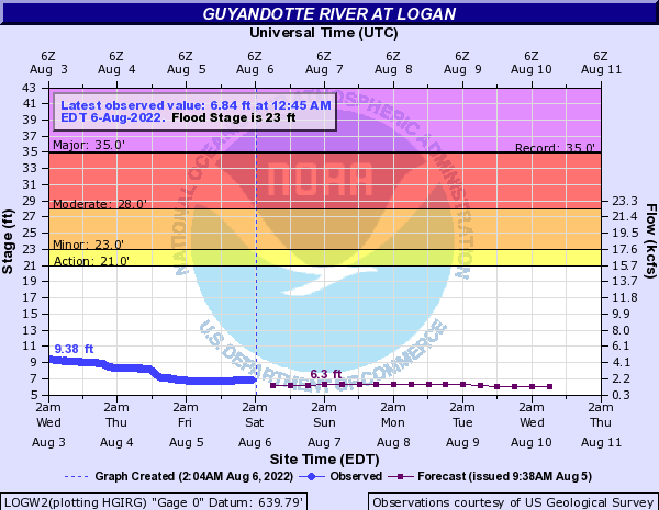 Guyandotte River at Logan