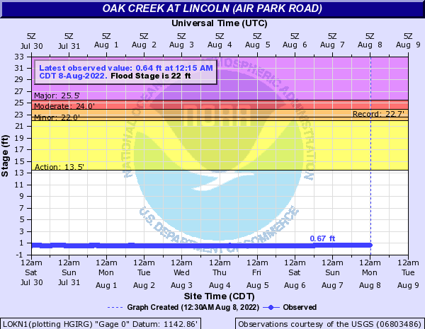 Oak Creek at Lincoln (Air Park Road)