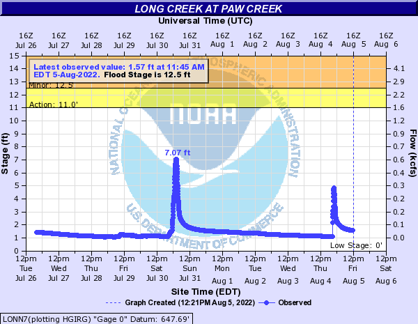 Long Creek at PAW CREEK