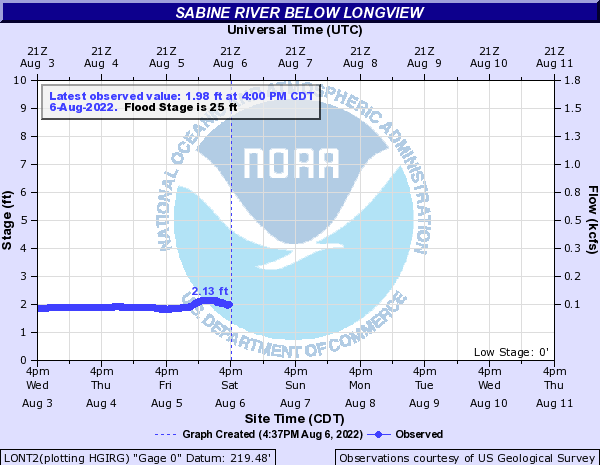 Sabine River below Longview