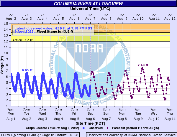 Columbia River at Longview