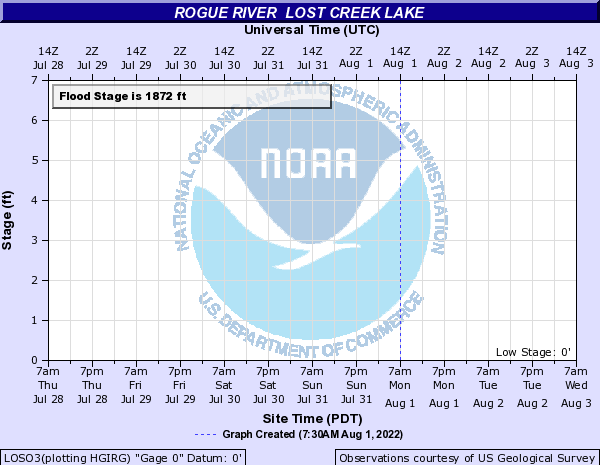 Rogue River other Lost Creek Lake
