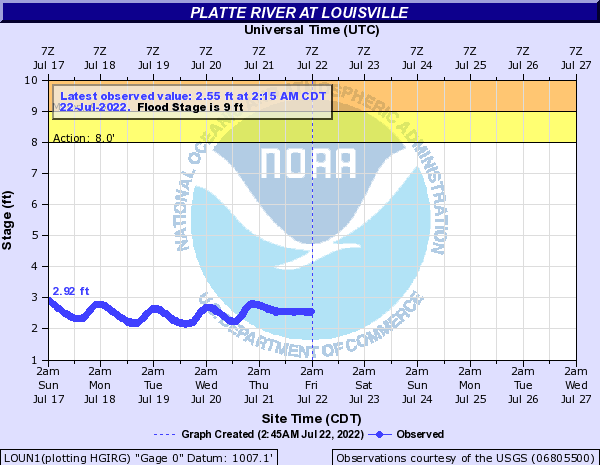 Platte River at Louisville