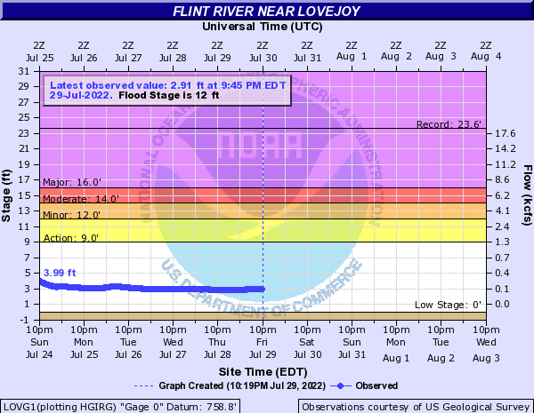 Flint River near Lovejoy