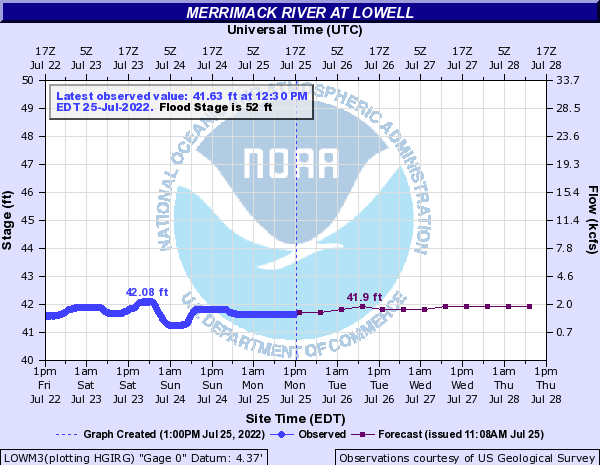 Current River Conditions at NOAA AHPS