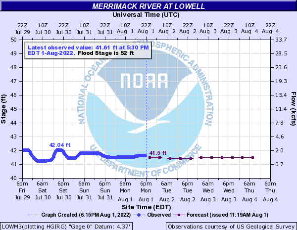 Merrimack River at Lowell