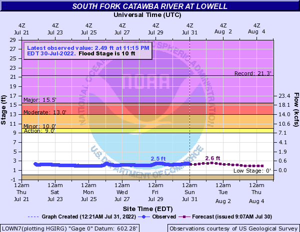South Fork Catawba River at Lowell