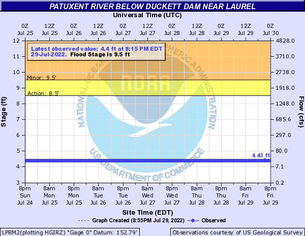Patuxent River below Duckett Dam near Laurel