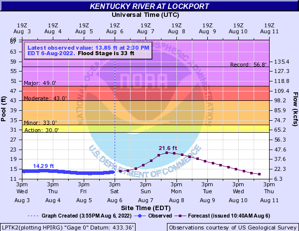 Kentucky River at Lockport