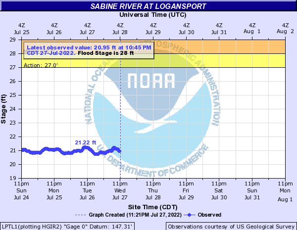 Sabine River at Logansport