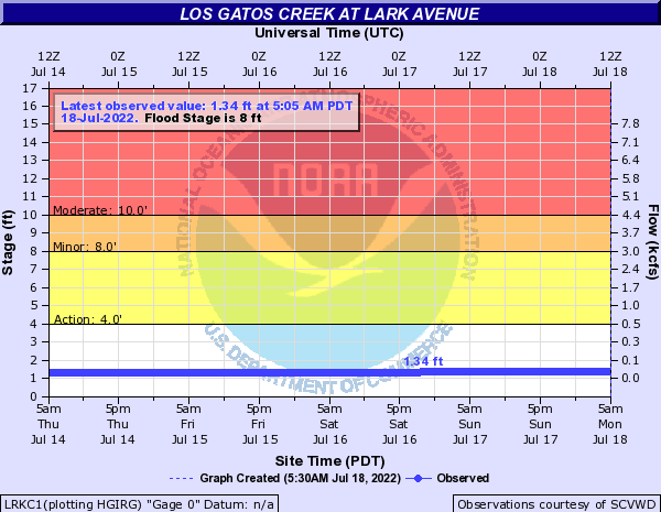 Los Gatos Creek at Lark Avenue
