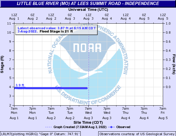 Little Blue River (MO) at LITTLE BLUE RIVER AT LEES SUMMIT RD INDEPENDENCE