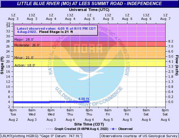 Little Blue River (MO) at Lees Summit Road - Independence