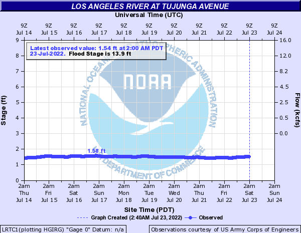 Los Angeles River at Tujunga Avenue