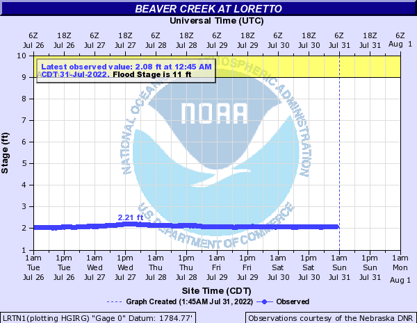 Beaver Creek at Loretto