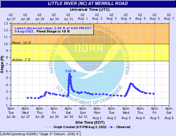Little River (NC) at MERRILL ROAD