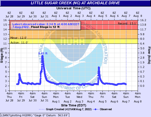 Little Sugar Creek (NC) at Archdale Drive