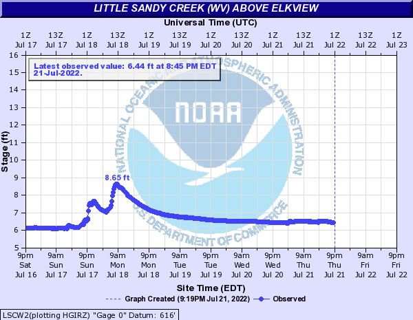 Little Sandy Creek (Elk River) above Elkview