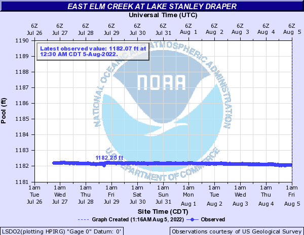 East Elm Creek at Lake Stanley Draper
